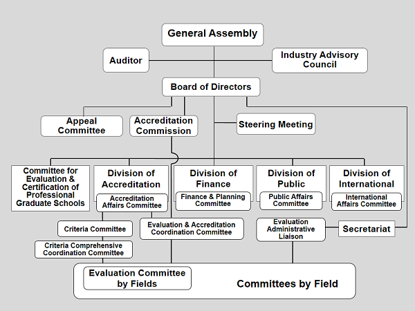 organization charter jabee 一般社団法人 日本技術者教育認定機構